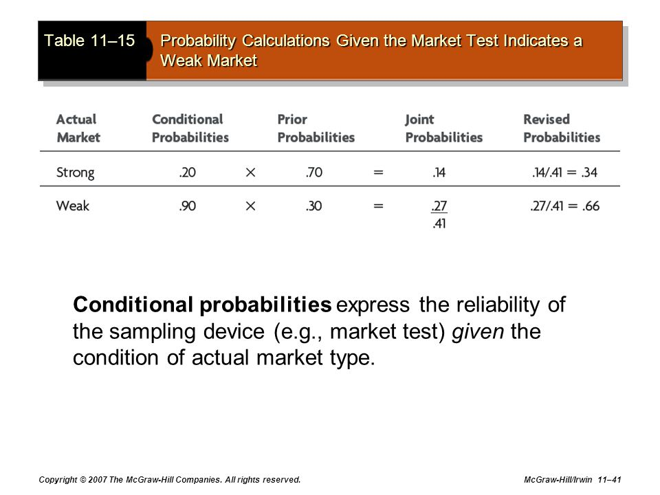 Table 11–15 Probability Calculations Given the Market Test Indicates a Weak Market