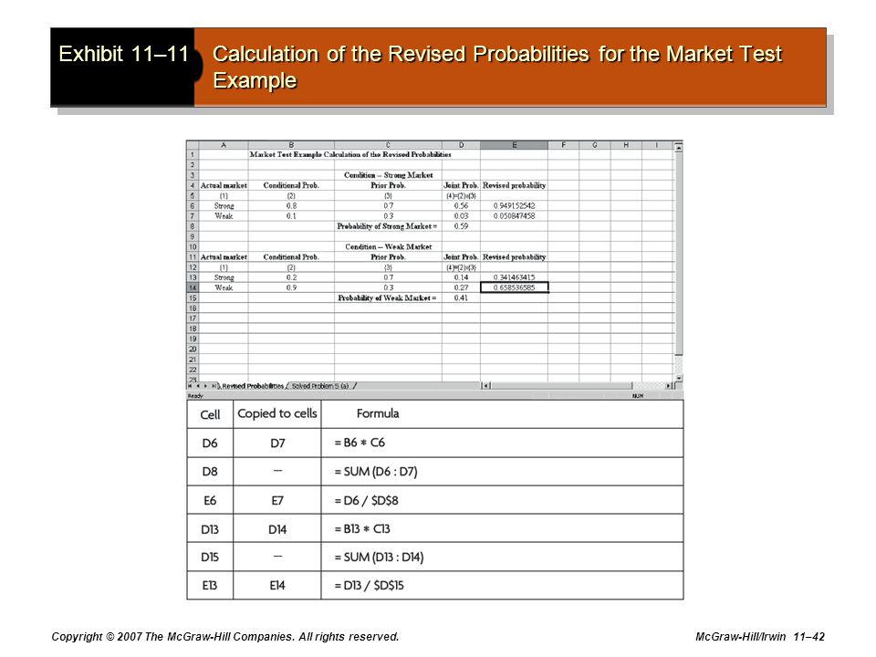 Exhibit 11–11 Calculation of the Revised Probabilities for the Market Test Example