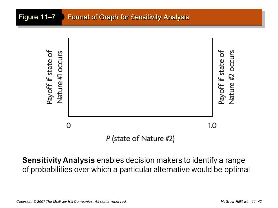 Figure 11–7 Format of Graph for Sensitivity Analysis