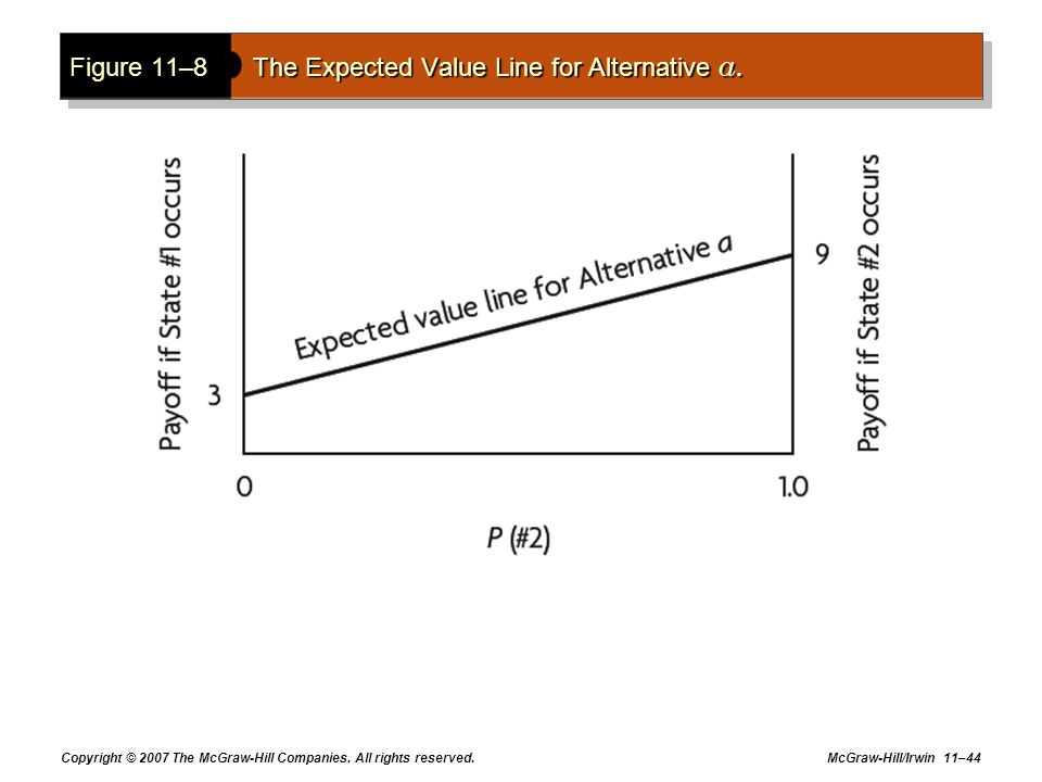 Figure 11–8 The Expected Value Line for Alternative a.