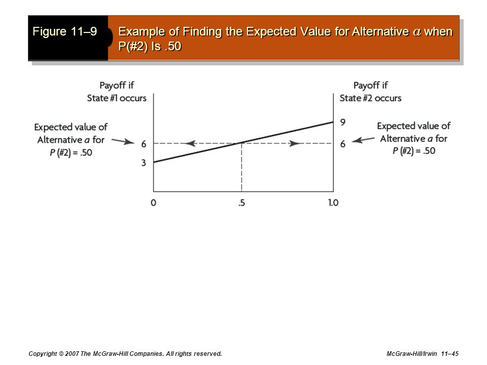 Figure 11–9 Example of Finding the Expected Value for Alternative a when P(#2) Is .50