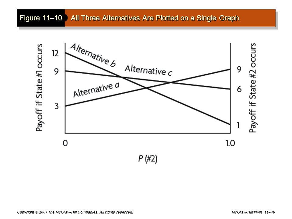 Figure 11–10 All Three Alternatives Are Plotted on a Single Graph