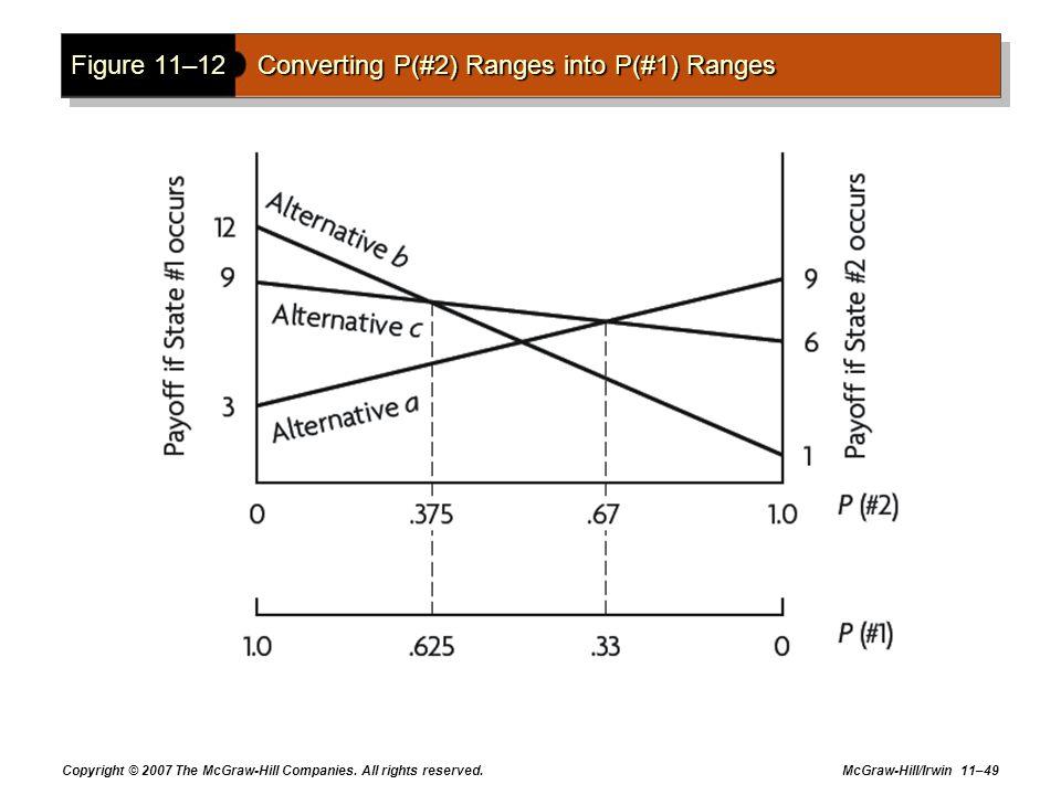 Figure 11–12 Converting P(#2) Ranges into P(#1) Ranges