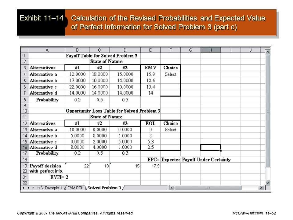 Exhibit 11–14 Calculation of the Revised Probabilities and Expected Value of Perfect Information for Solved Problem 3 (part c)