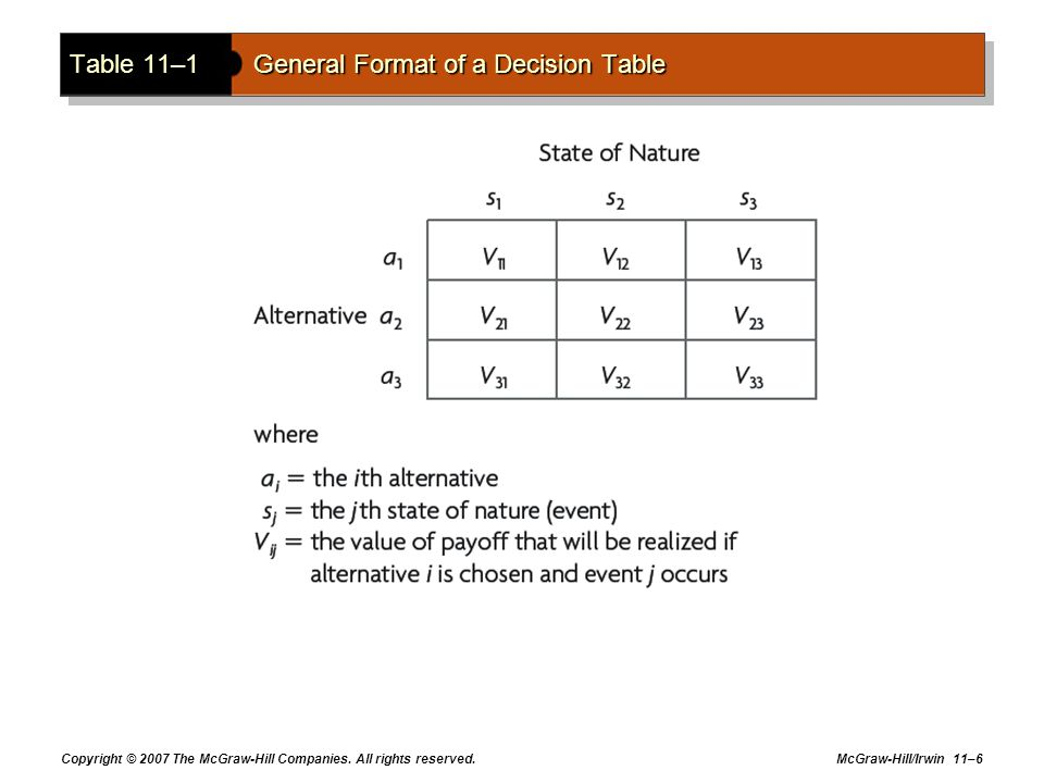 Table 11–1 General Format of a Decision Table