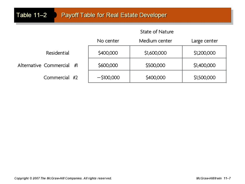 Table 11–2 Payoff Table for Real Estate Developer