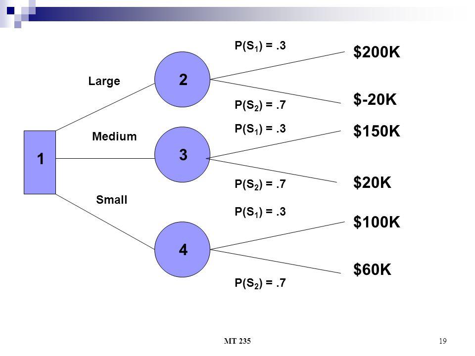 $200K 2 $-20K $150K 3 1 $20K $100K 4 $60K P(S1) = .3 Large P(S2) = .7