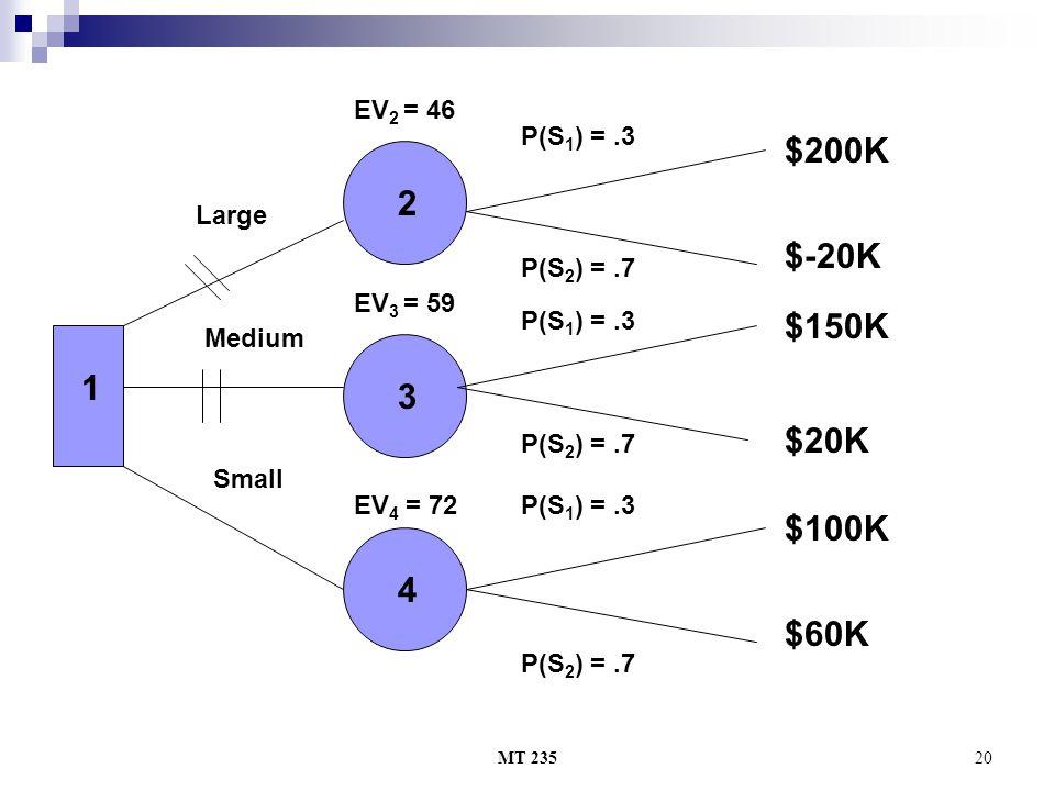 $200K 2 $-20K $150K 1 3 $20K $100K 4 $60K EV2 = 46 P(S1) = .3 Large