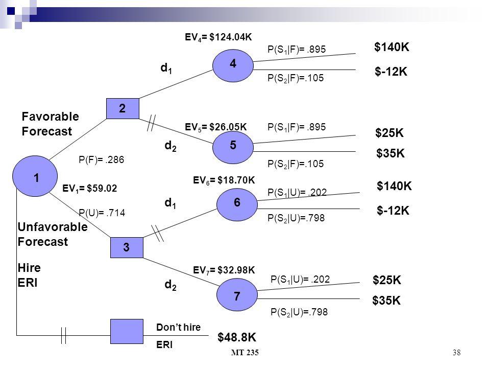 $140K 4 d1 $-12K 2 Favorable Forecast $25K d2 5 $35K 1 $140K $-12K