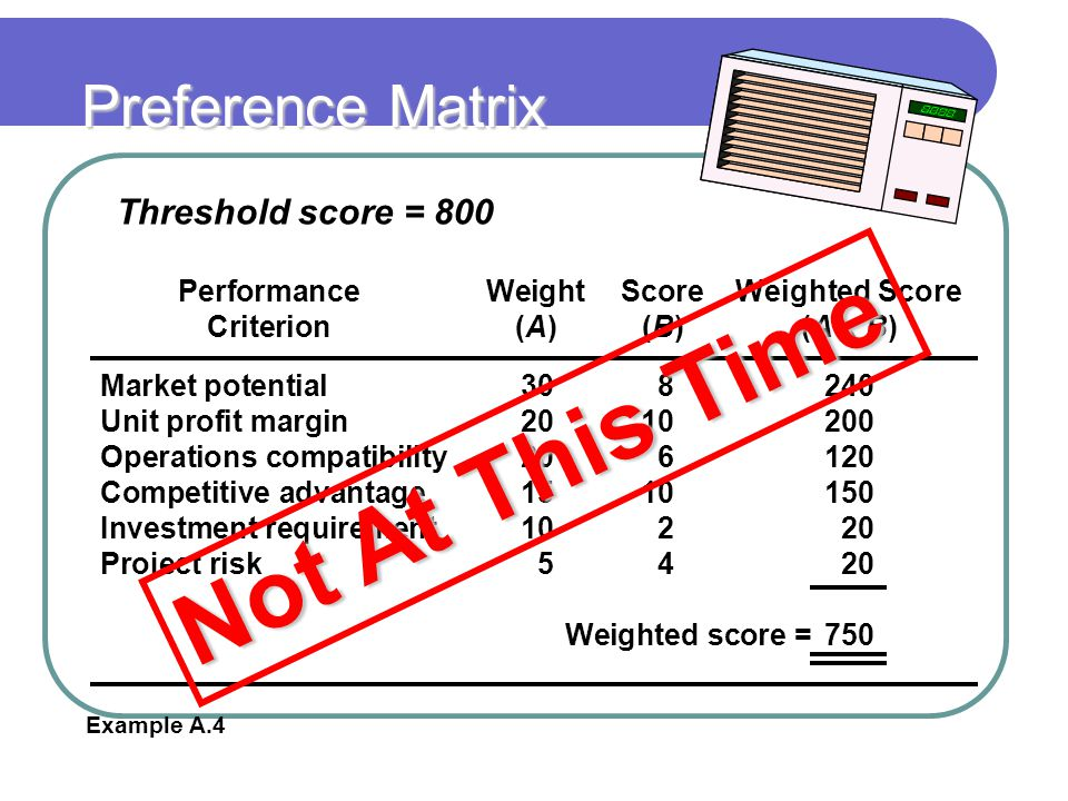 Not At This Time Preference Matrix Threshold score = 800