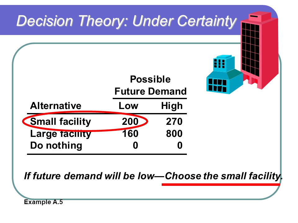 Decision Theory: Under Certainty