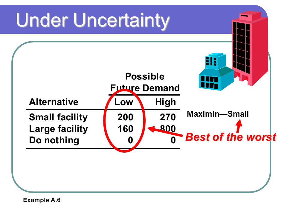 Under Uncertainty Best of the worst Possible Future Demand