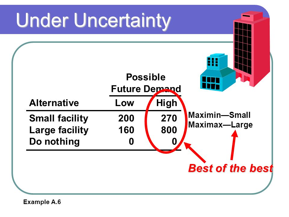 Under Uncertainty Best of the best Possible Future Demand
