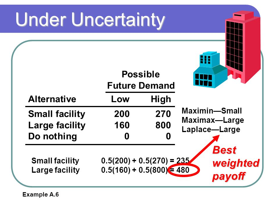 Under Uncertainty Best weighted payoff Possible Future Demand