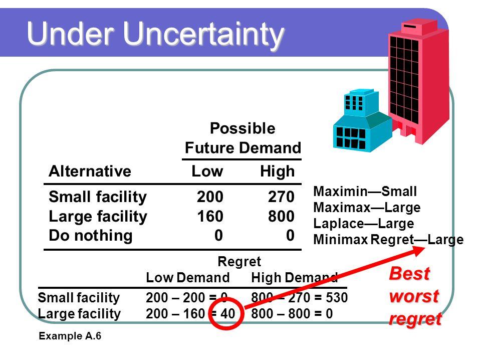 Under Uncertainty Best worst regret Possible Future Demand