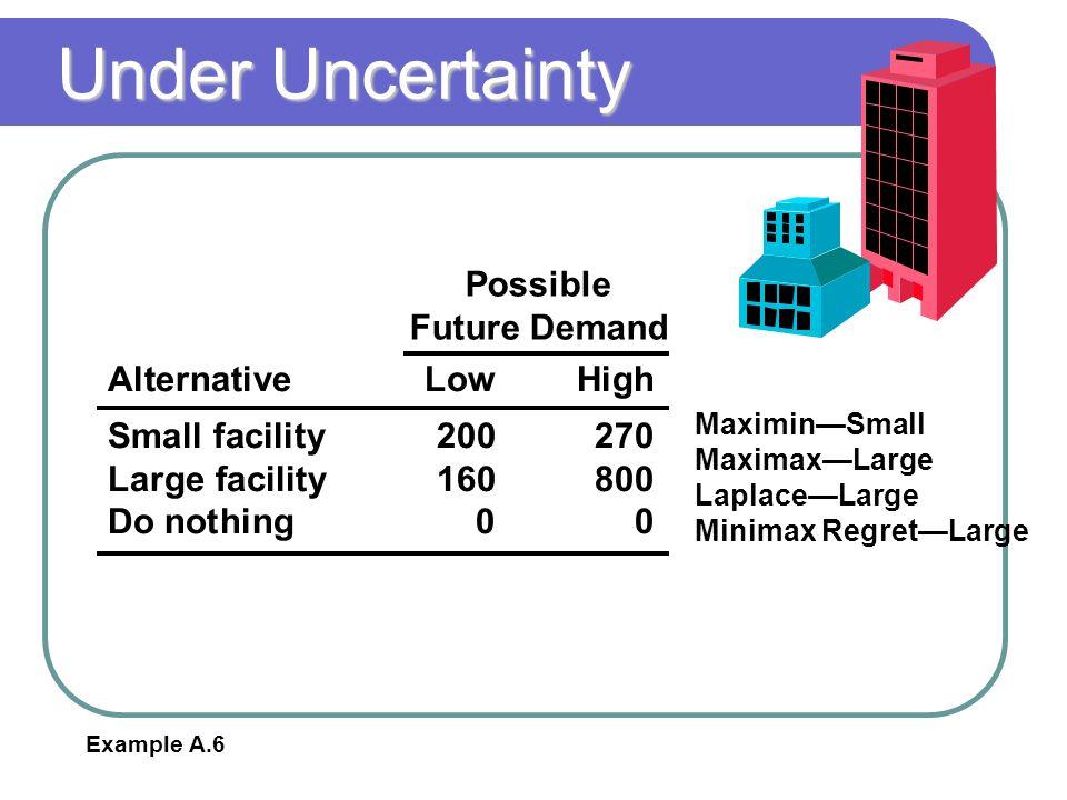 Under Uncertainty Possible Future Demand Alternative Low High