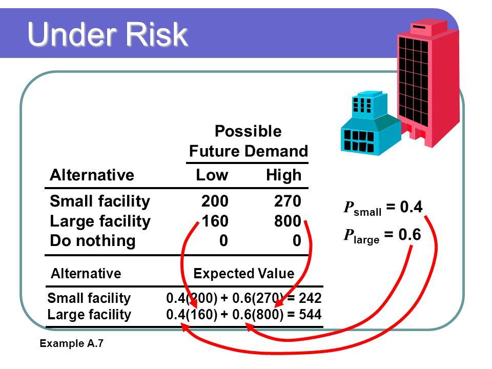 Under Risk Possible Future Demand Alternative Low High