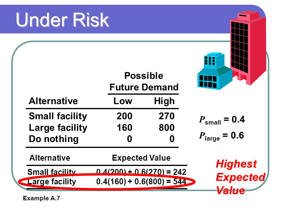 Under Risk Highest Expected Value Possible Future Demand