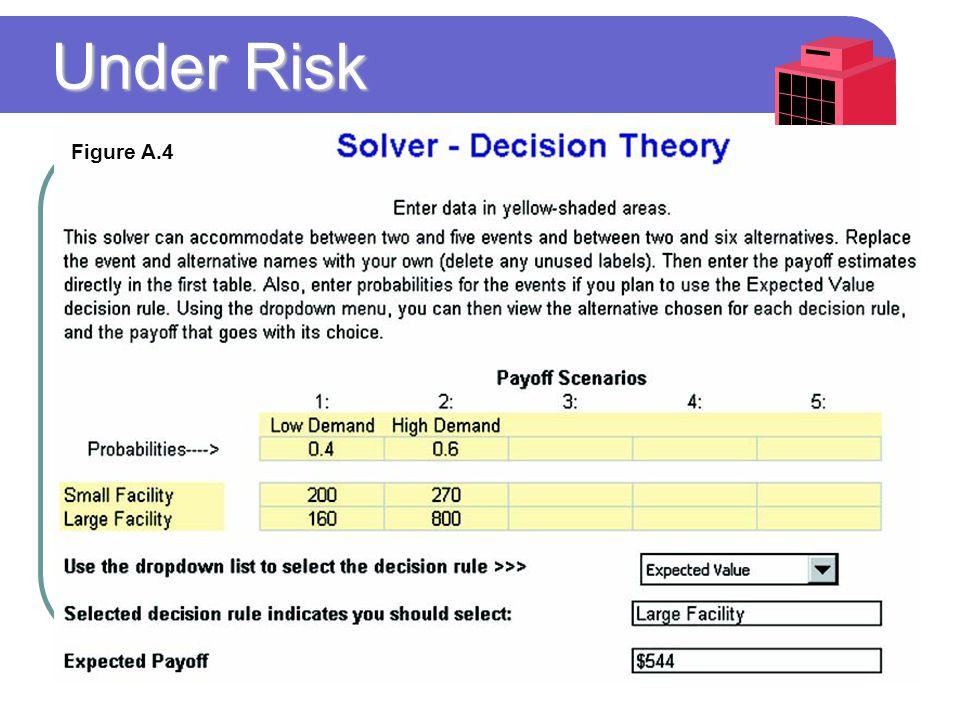 Under Risk Figure A.4