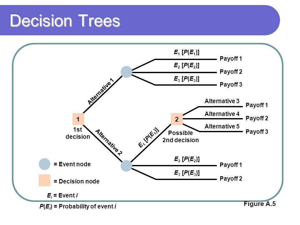 Decision Trees 1 2 Figure A.5 = Event node = Decision node