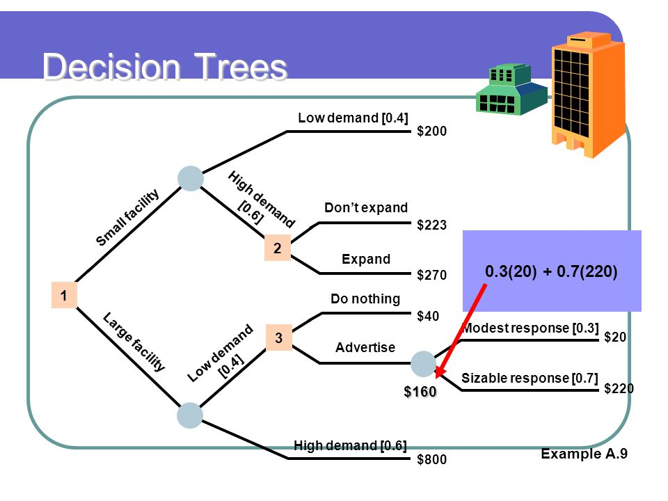 Decision Trees 0.3(20) + 0.7(220) 2 1 3 $160 Example A.9