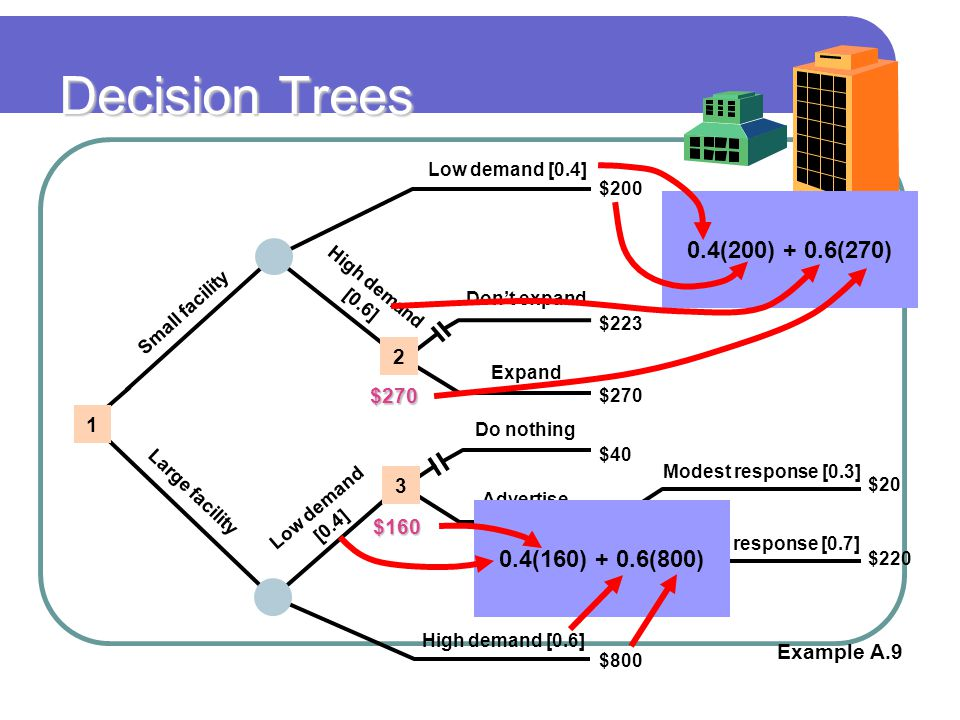 Decision Trees 0.4(200) + 0.6(270) 0.4(160) + 0.6(800) 2 $270 1 3 $160