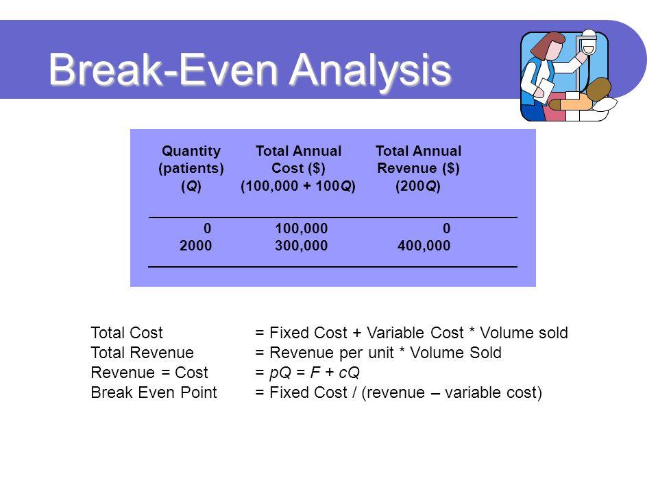 Break-Even Analysis Quantity Total Annual Total Annual. (patients) Cost ($) Revenue ($) (Q) (100,000 + 100Q) (200Q)