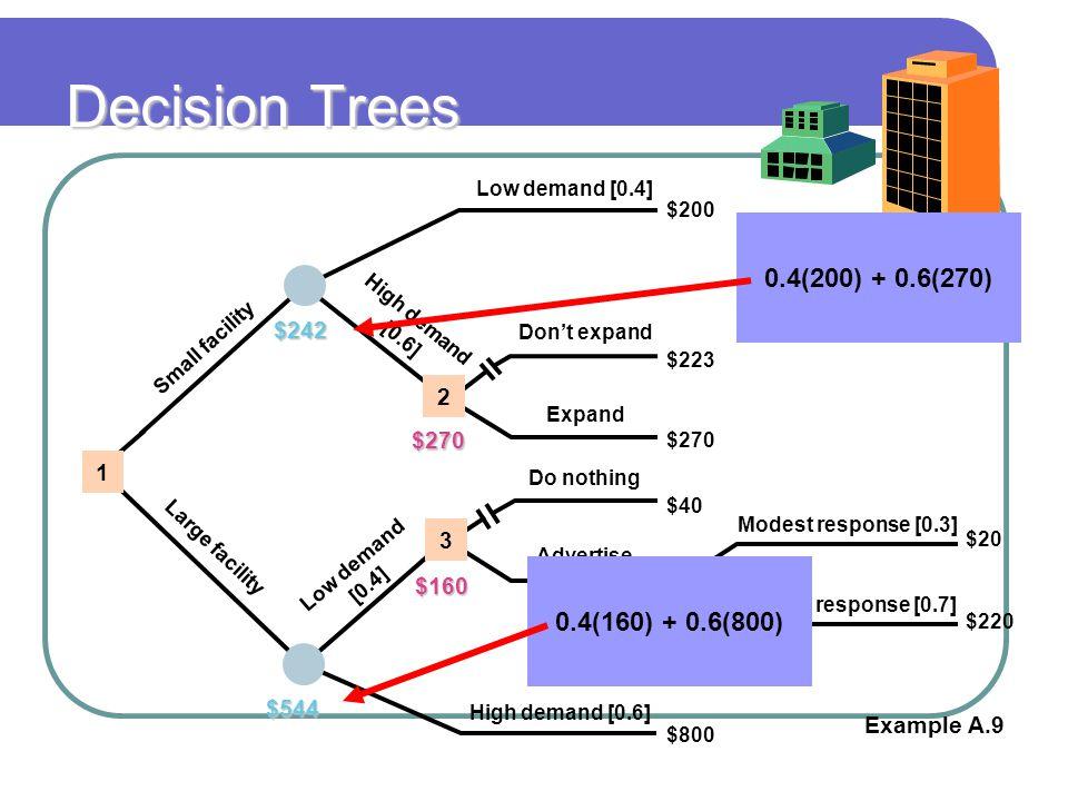 Decision Trees 0.4(200) + 0.6(270) 0.4(160) + 0.6(800) $242 2 $270 1 3