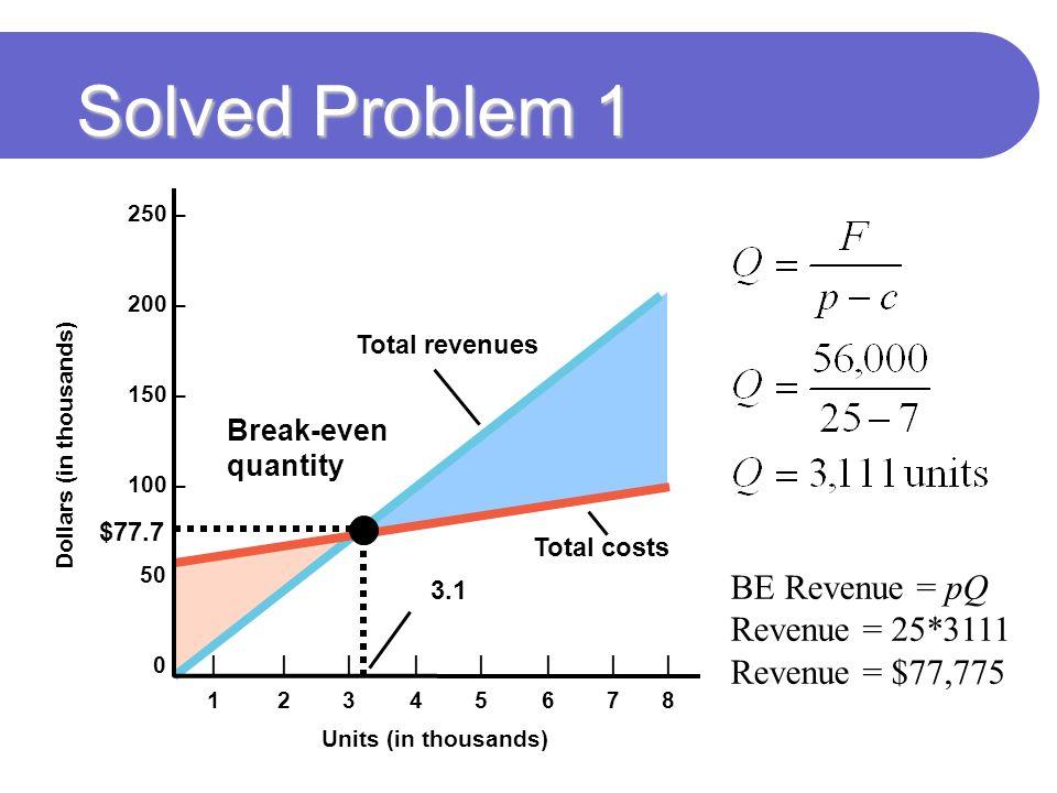 Solved Problem 1 BE Revenue = pQ Revenue = 25*3111 Revenue = $77,775