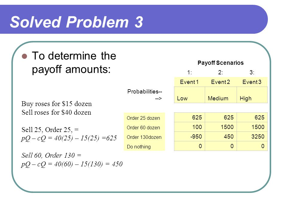 Solved Problem 3 To determine the payoff amounts: