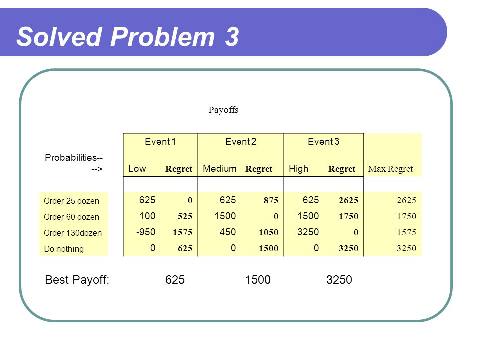 Solved Problem 3 Best Payoff: 625 1500 3250 Payoffs Event 1 Event 2