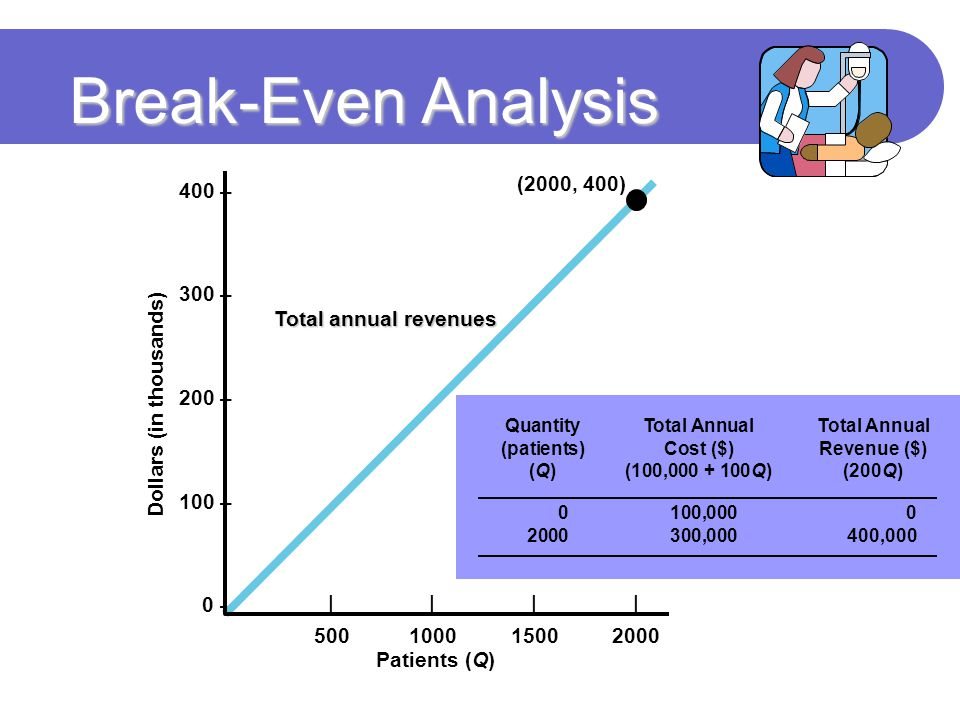 Break-Even Analysis 400 – 300 – (2000, 400) 200 – 100 –