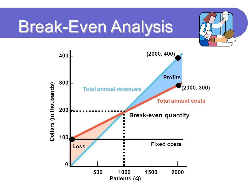 Break-Even Analysis Break-even quantity 400 – 300 – (2000, 400) 200 –