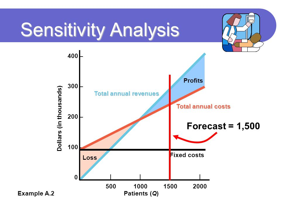 Sensitivity Analysis Forecast = 1,500 400 – 300 – 200 – 100 – 0 –