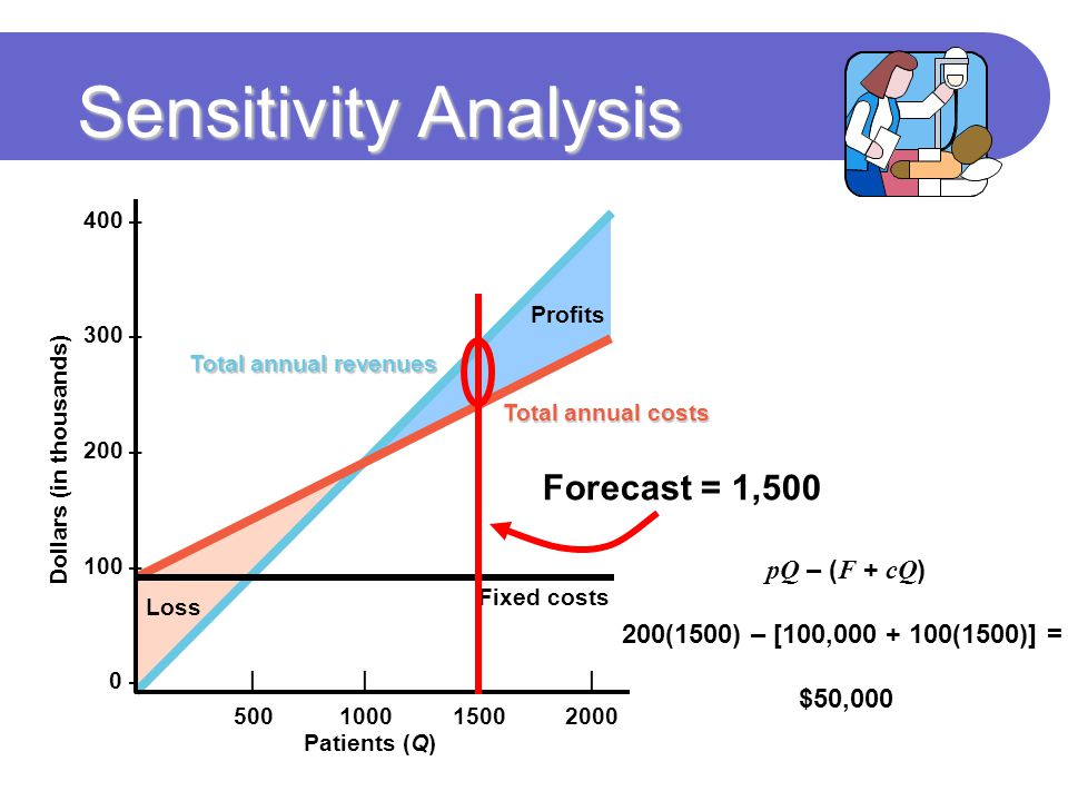 Sensitivity Analysis Forecast = 1,500 pQ – (F + cQ)