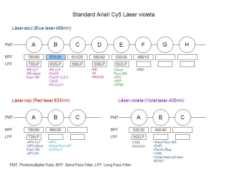 Standard AriaII Cy5 Láser violeta