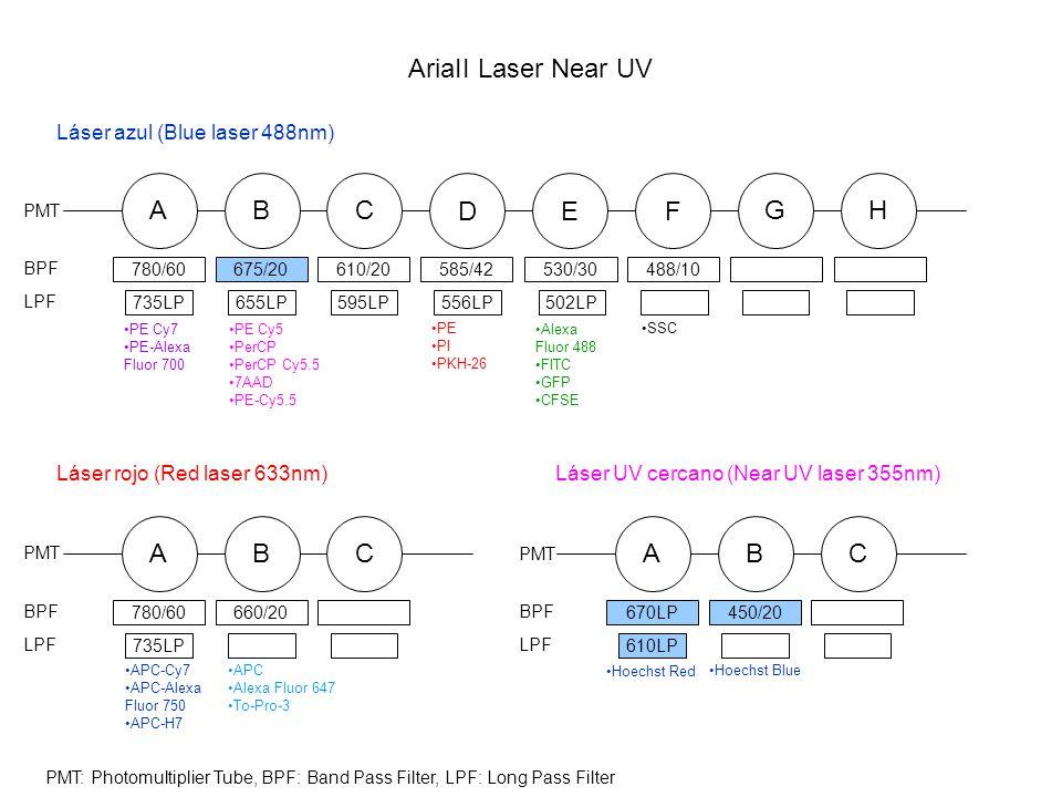 AriaII Laser Near UV A D E F G H B C A B C A B C