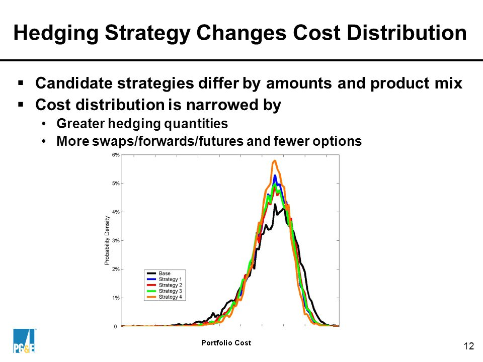Hedging and Cost Distributions: A Numerical Look