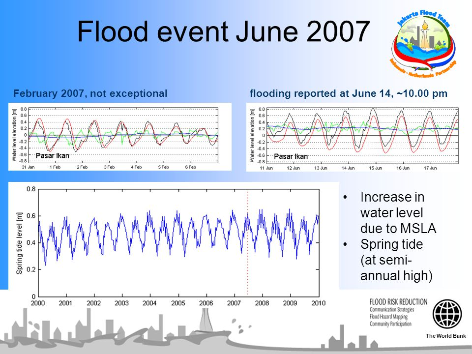 Flood event June 2007 Increase in water level due to MSLA
