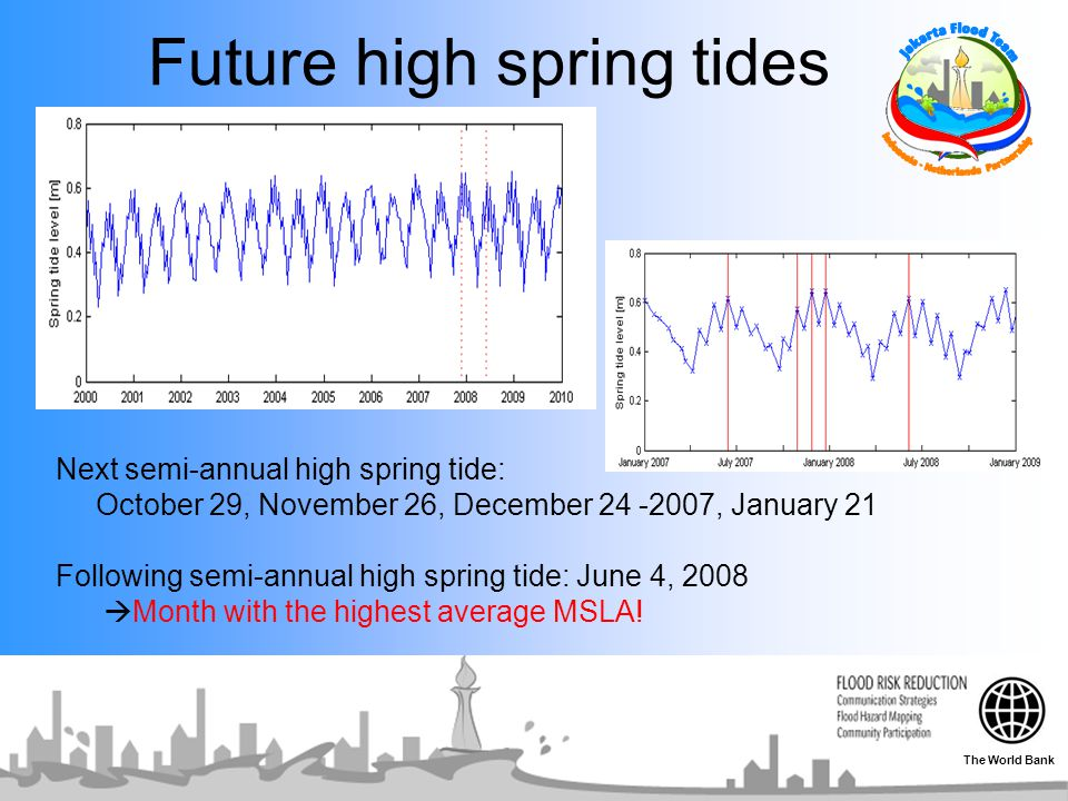 Future high spring tides