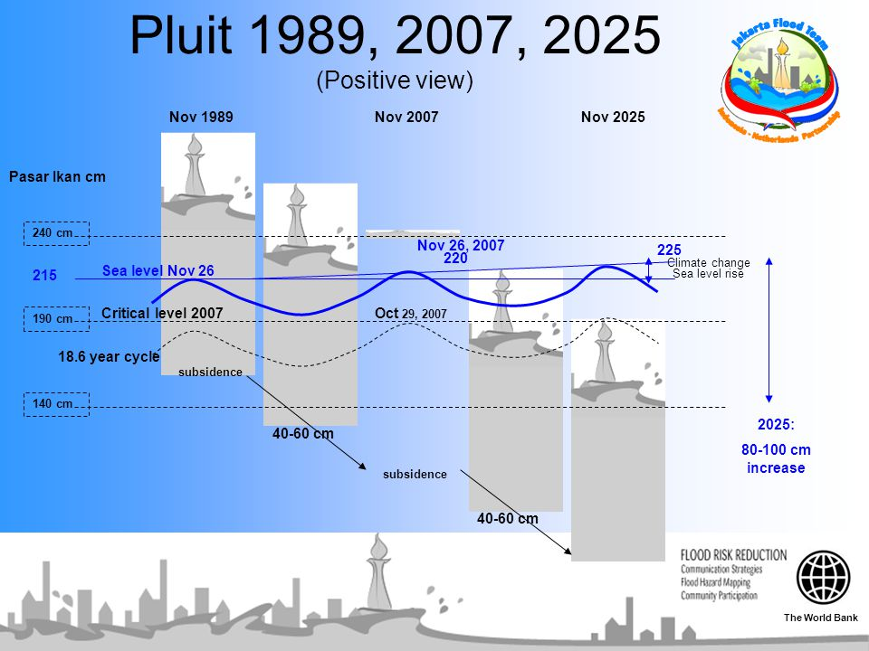Pluit 1989, 2007, 2025 (Positive view) Nov 1989 Nov 2007 Nov 2025
