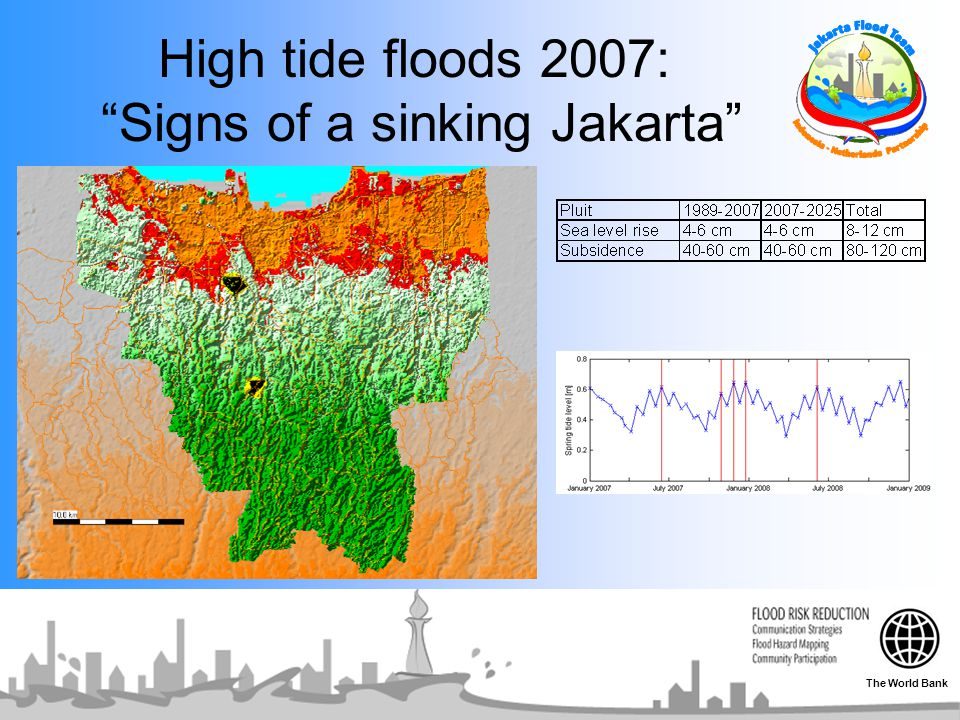 High tide floods 2007: Signs of a sinking Jakarta