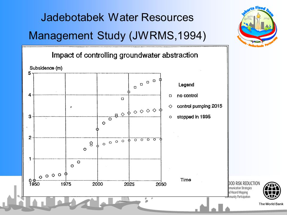 Jadebotabek Water Resources Management Study (JWRMS,1994)