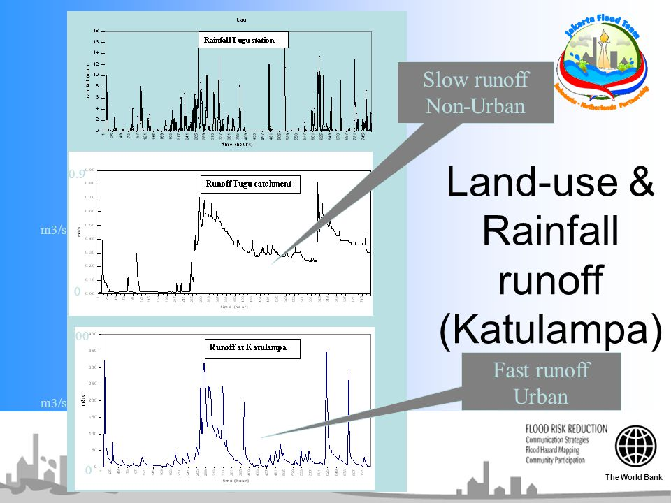 Land-use & Rainfall runoff (Katulampa)