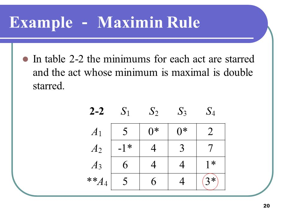 Example - Maximin Rule In table 2-2 the minimums for each act are starred and the act whose minimum is maximal is double starred.