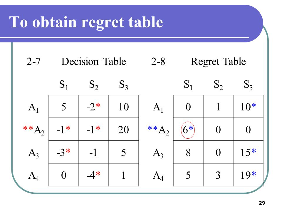 To obtain regret table 2-7 Decision Table S1 S2 S3 A1 5 -2* 10 **A2
