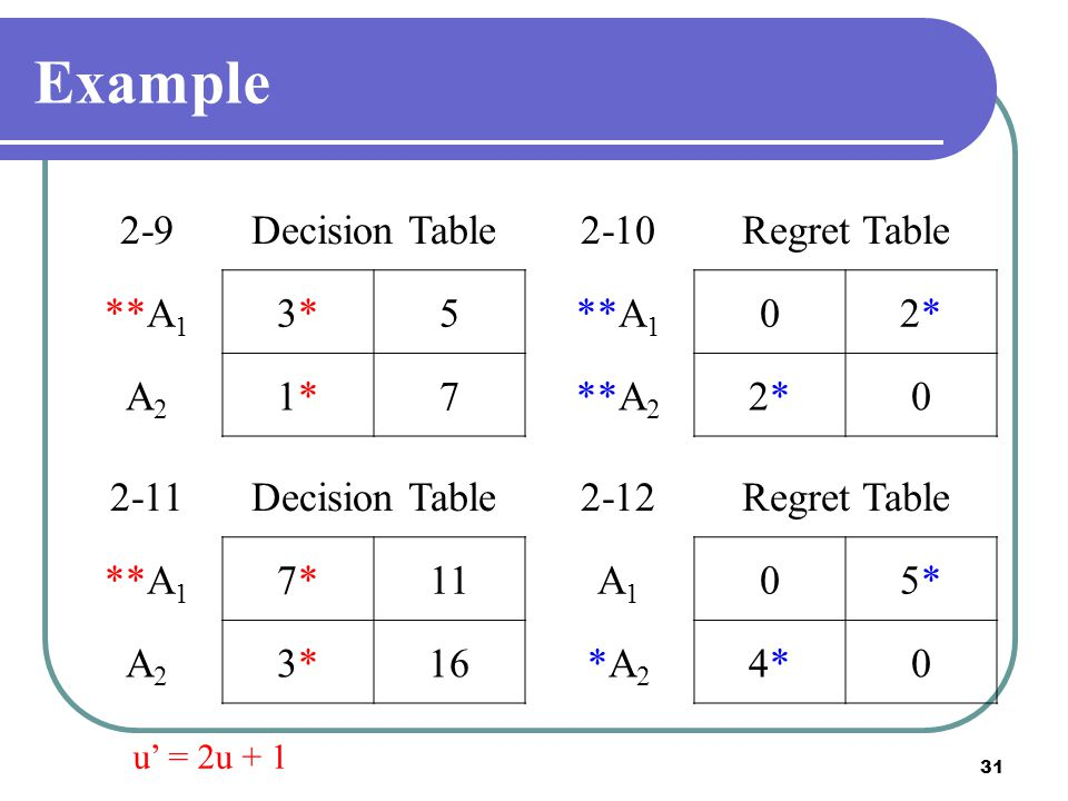 Example 2-9 Decision Table **A1 3* 5 A2 1* 7 2-10 Regret Table **A1 2*