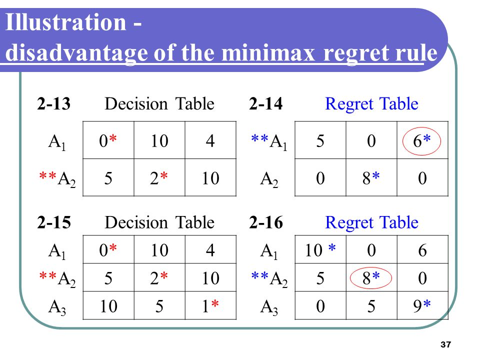 Illustration - disadvantage of the minimax regret rule