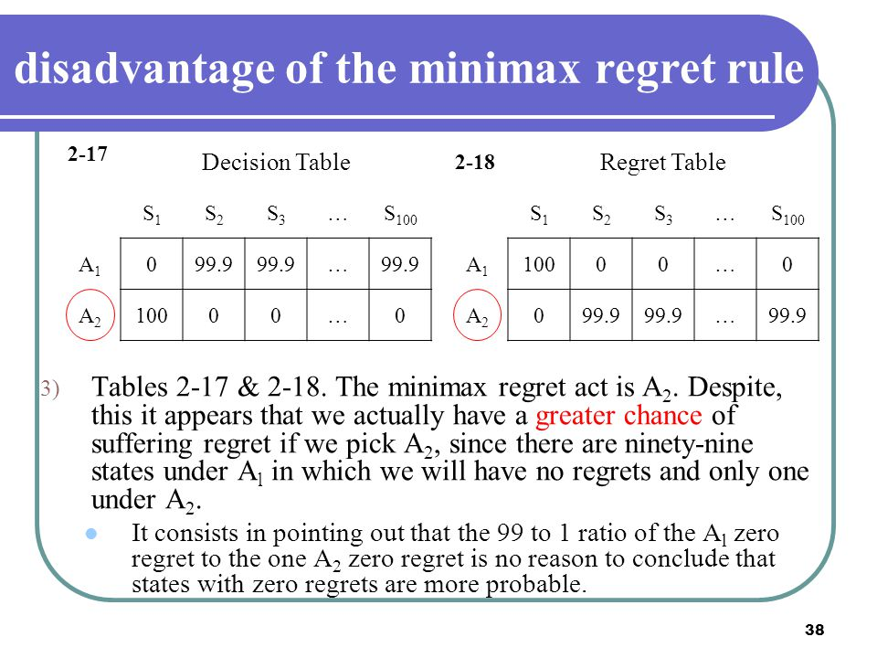 disadvantage of the minimax regret rule