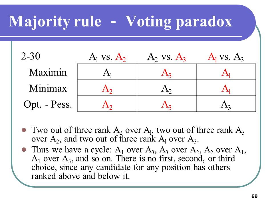 Majority rule - Voting paradox